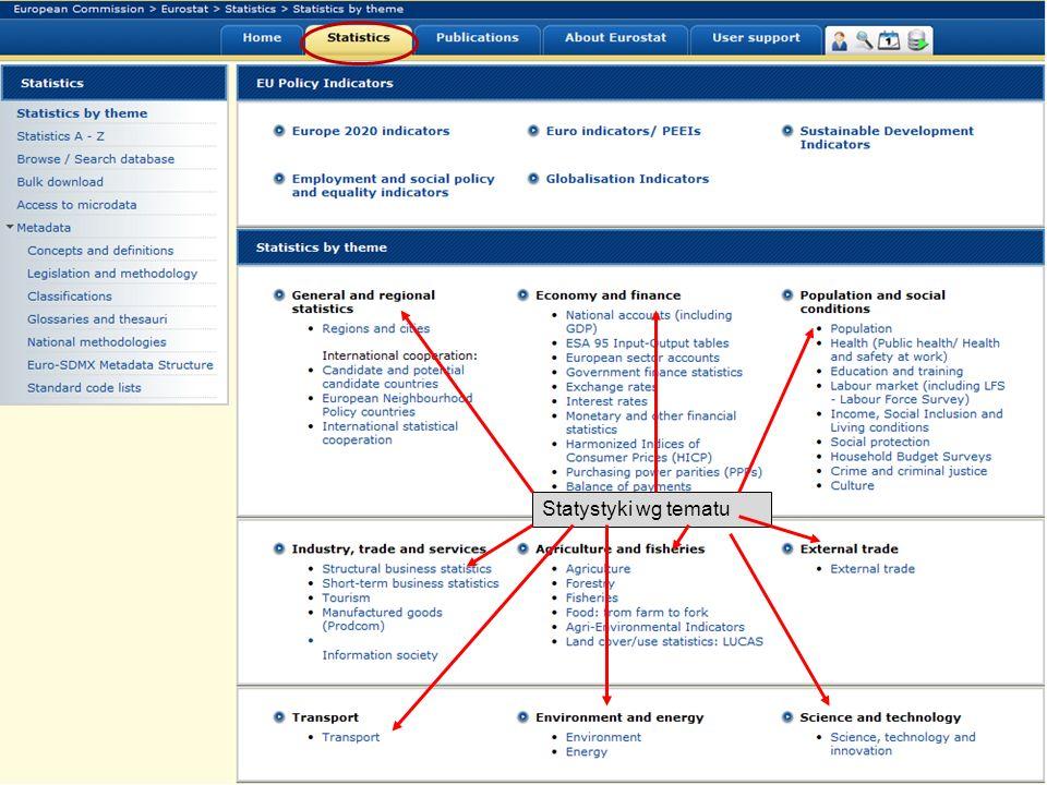 19-05-2011 Your free access to European statistics Statystyki wg tematu