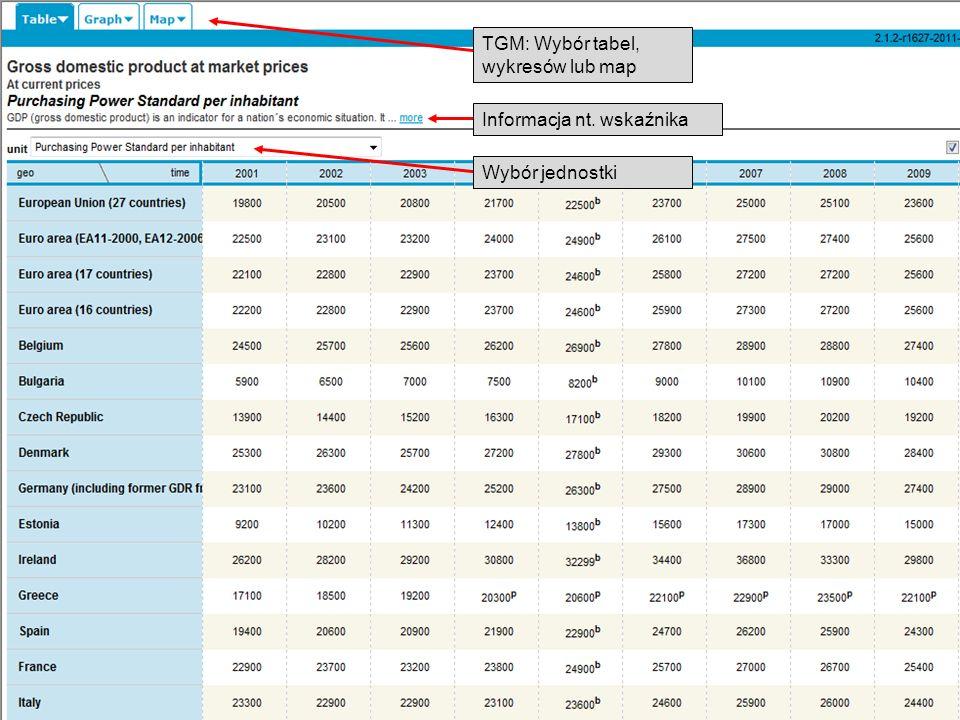 19-05-2011 Your free access to European statistics TGM: Wybór tabel, wykresów lub map Informacja nt. wskaźnika Wybór jednostki