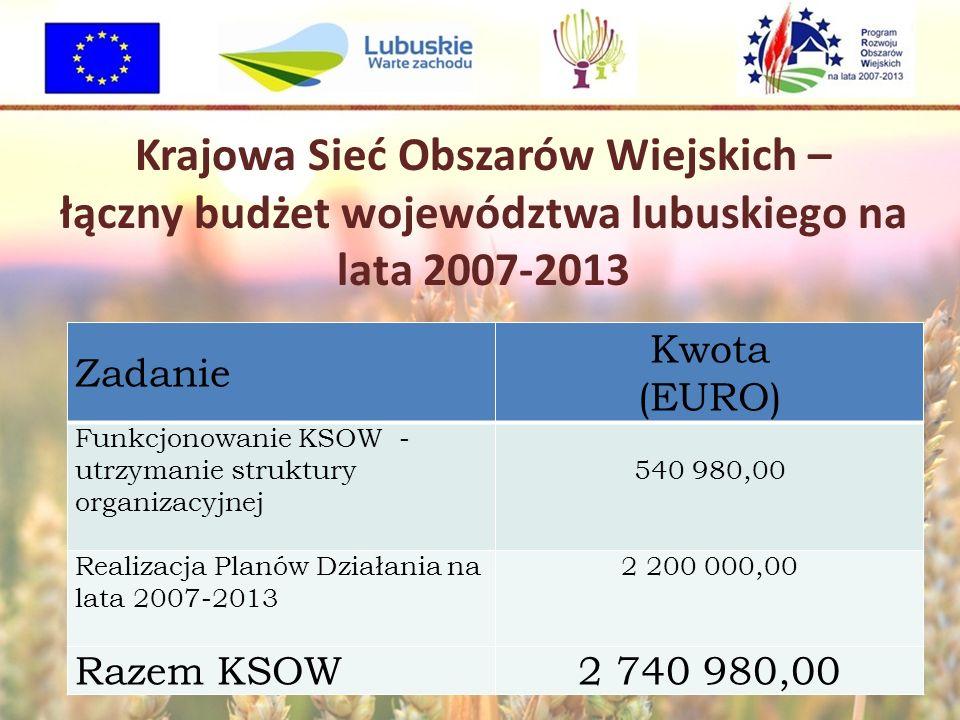 Krajowa Sieć Obszarów Wiejskich – łączny budżet województwa lubuskiego na lata 2007-2013 Zadanie Kwota (EURO) Funkcjonowanie KSOW - utrzymanie struktu