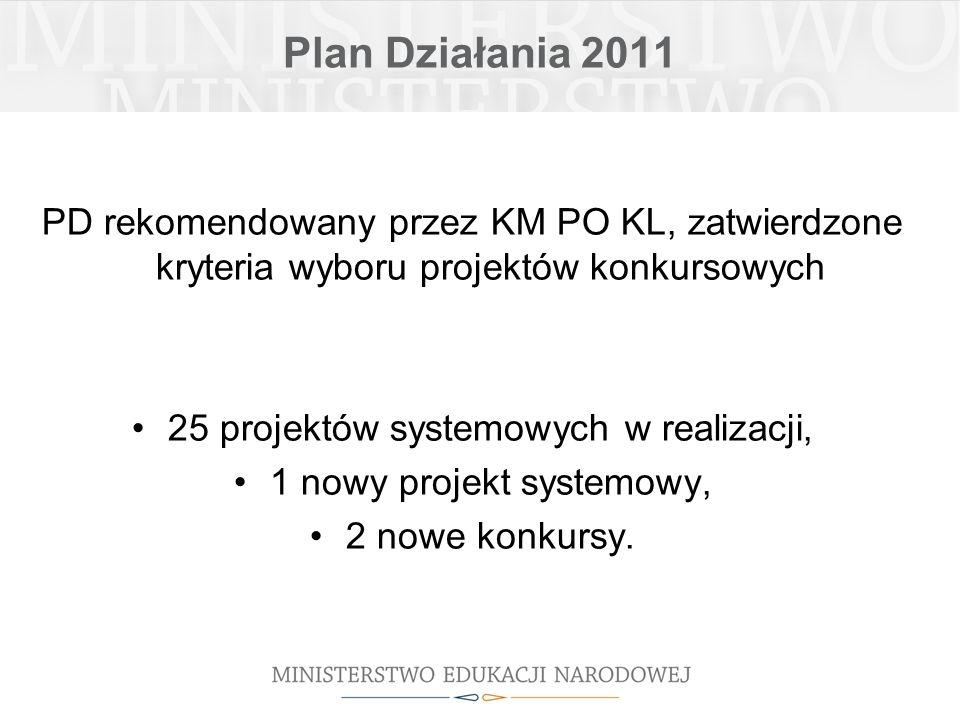Plan Działania 2011 PD rekomendowany przez KM PO KL, zatwierdzone kryteria wyboru projektów konkursowych 25 projektów systemowych w realizacji, 1 nowy projekt systemowy, 2 nowe konkursy.