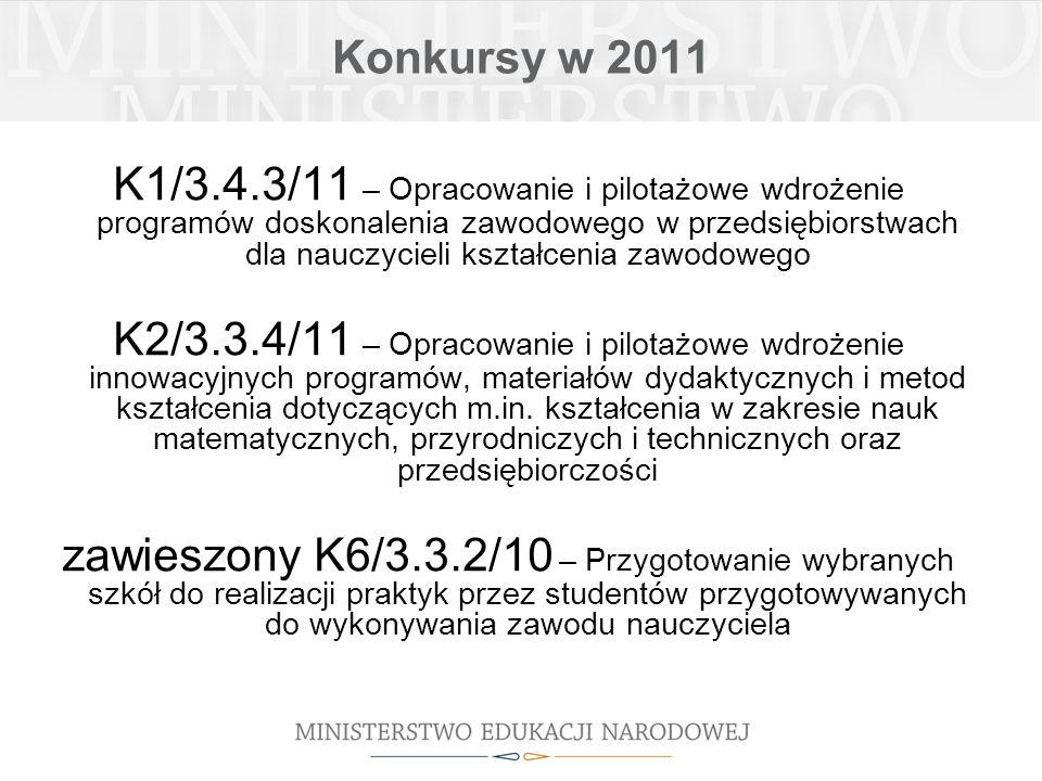 Konkursy w 2011 K1/3.4.3/11 – Opracowanie i pilotażowe wdrożenie programów doskonalenia zawodowego w przedsiębiorstwach dla nauczycieli kształcenia zawodowego K2/3.3.4/11 – Opracowanie i pilotażowe wdrożenie innowacyjnych programów, materiałów dydaktycznych i metod kształcenia dotyczących m.in.