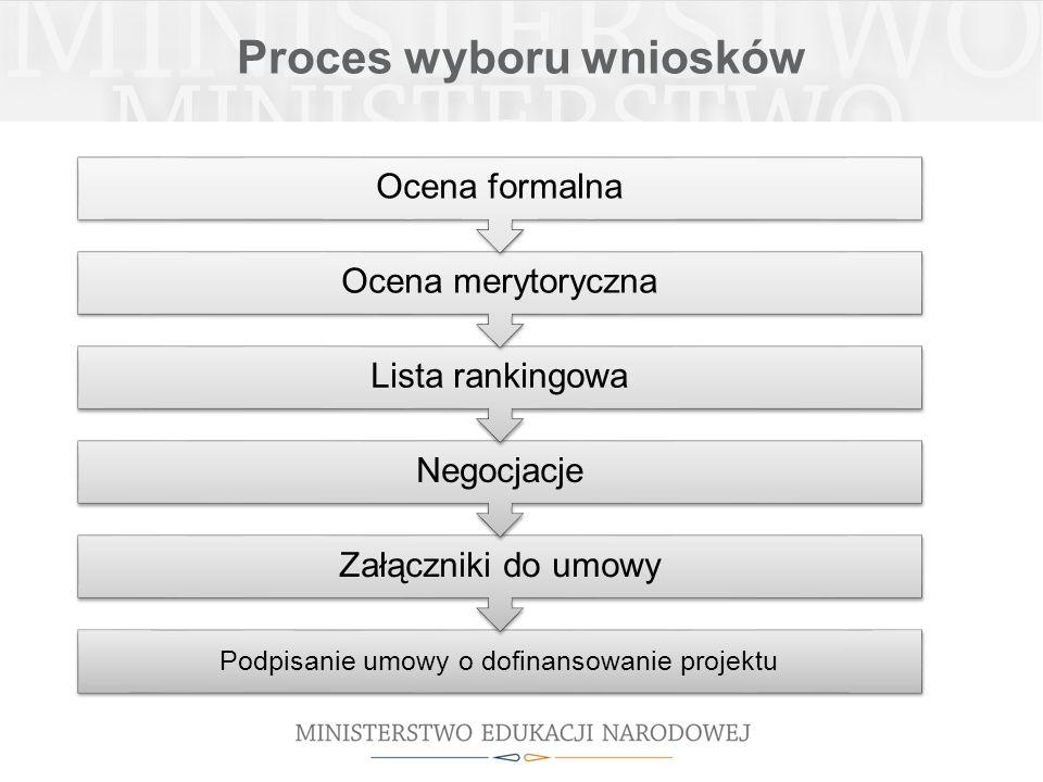 Proces wyboru wniosków Podpisanie umowy o dofinansowanie projektu Załączniki do umowy Negocjacje Lista rankingowa Ocena merytoryczna Ocena formalna