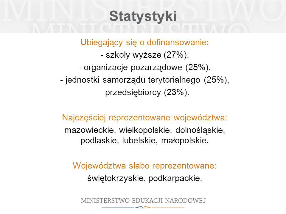 Statystyki Ubiegający się o dofinansowanie: - szkoły wyższe (27%), - organizacje pozarządowe (25%), - jednostki samorządu terytorialnego (25%), - przedsiębiorcy (23%).