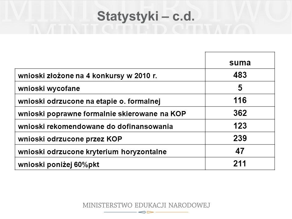 Statystyki – c.d. suma wnioski złożone na 4 konkursy w 2010 r. 483 wnioski wycofane 5 wnioski odrzucone na etapie o. formalnej 116 wnioski poprawne fo