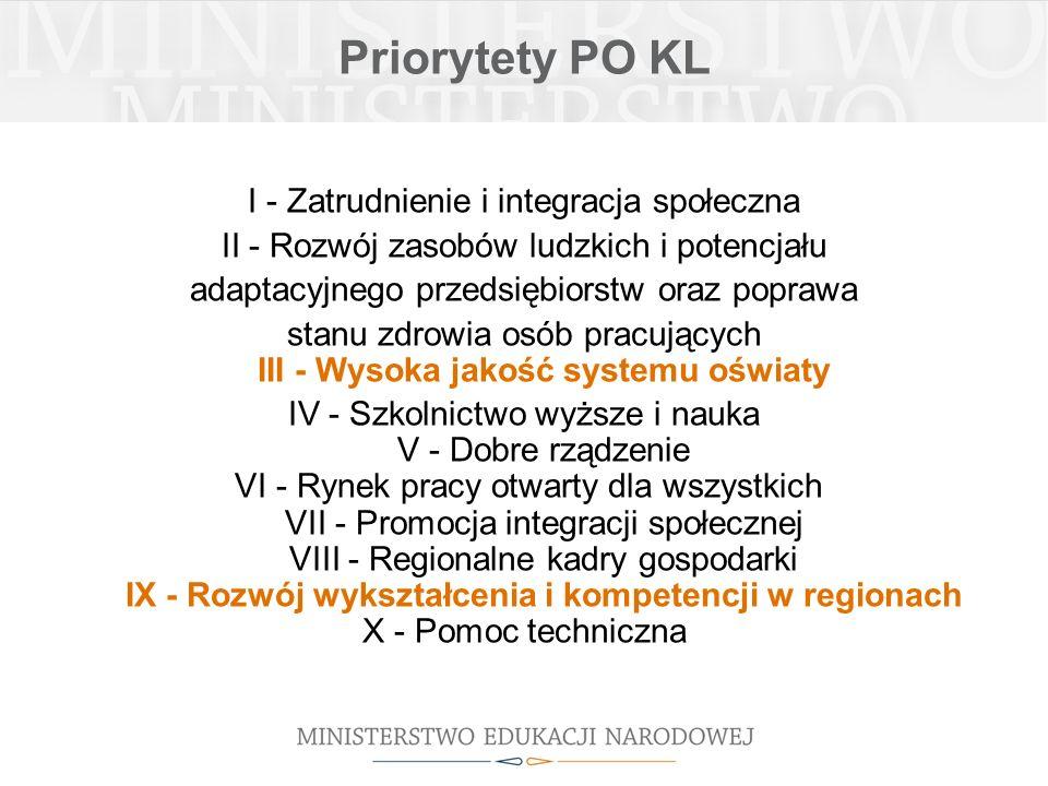 Priorytety PO KL I - Zatrudnienie i integracja społeczna II - Rozwój zasobów ludzkich i potencjału adaptacyjnego przedsiębiorstw oraz poprawa stanu zdrowia osób pracujących III - Wysoka jakość systemu oświaty IV - Szkolnictwo wyższe i nauka V - Dobre rządzenie VI - Rynek pracy otwarty dla wszystkich VII - Promocja integracji społecznej VIII - Regionalne kadry gospodarki IX - Rozwój wykształcenia i kompetencji w regionach X - Pomoc techniczna