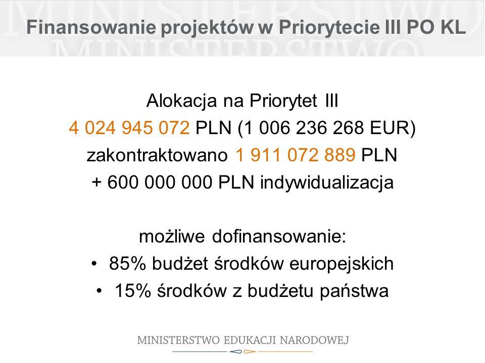 Finansowanie projektów w Priorytecie III PO KL Alokacja na Priorytet III 4 024 945 072 PLN (1 006 236 268 EUR) zakontraktowano 1 911 072 889 PLN + 600 000 000 PLN indywidualizacja możliwe dofinansowanie: 85% budżet środków europejskich 15% środków z budżetu państwa