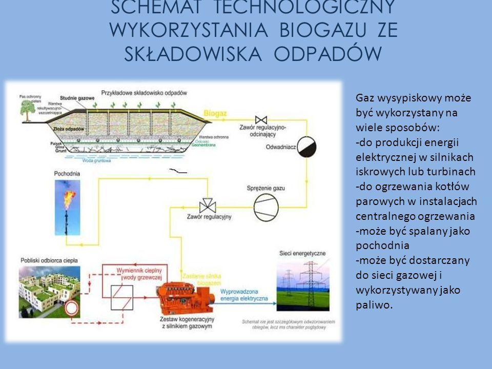 SCHEMAT TECHNOLOGICZNY WYKORZYSTANIA BIOGAZU ZE SKŁADOWISKA ODPADÓW Gaz wysypiskowy może być wykorzystany na wiele sposobów: -do produkcji energii ele