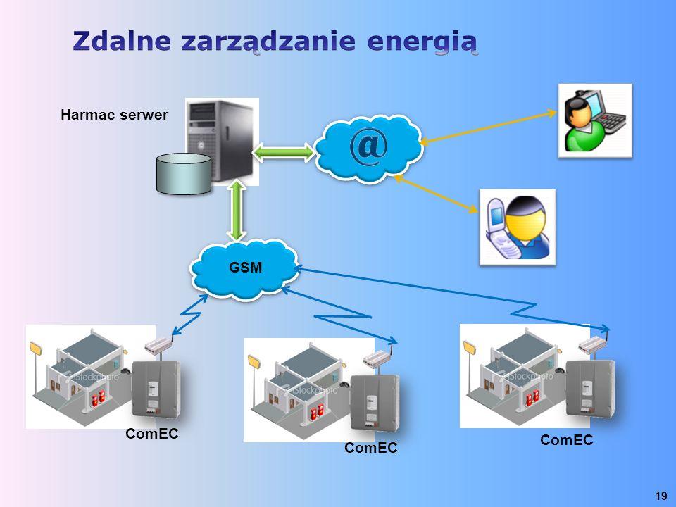 19 ComEC GSM ComEC Harmac serwer ComEC