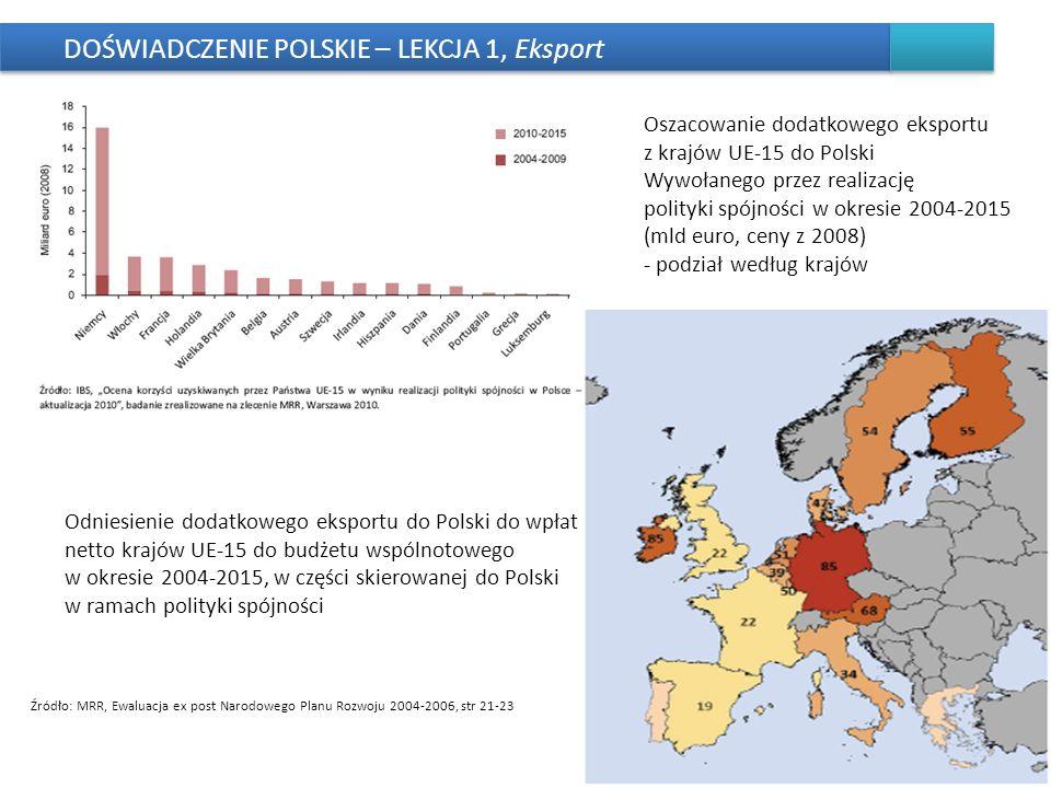 DOŚWIADCZENIE POLSKIE – LEKCJA 1, Eksport 11 Oszacowanie dodatkowego eksportu z krajów UE-15 do Polski Wywołanego przez realizację polityki spójności