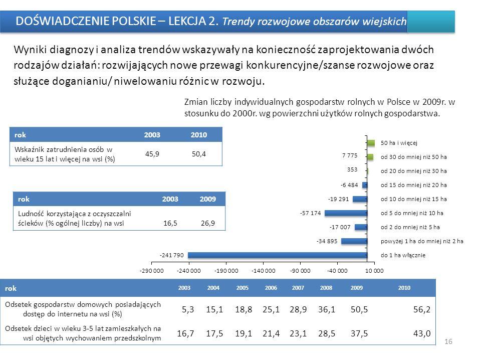 DOŚWIADCZENIE POLSKIE – LEKCJA 2. Trendy rozwojowe obszarów wiejskich Wyniki diagnozy i analiza trendów wskazywały na konieczność zaprojektowania dwóc