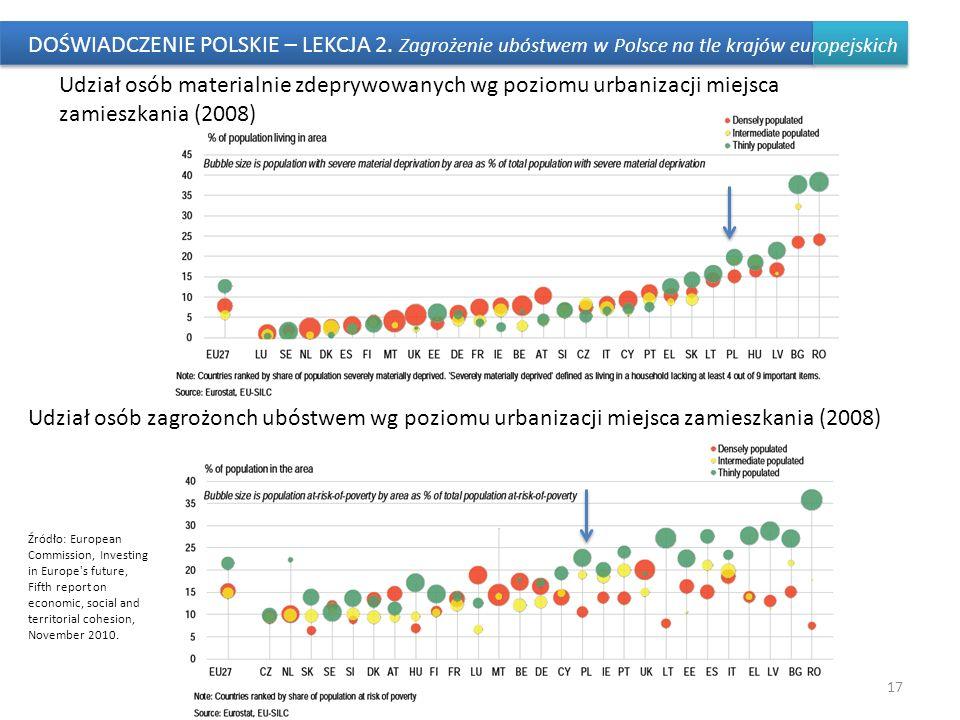 DOŚWIADCZENIE POLSKIE – LEKCJA 2. Zagrożenie ubóstwem w Polsce na tle krajów europejskich 17 Udział osób materialnie zdeprywowanych wg poziomu urbaniz