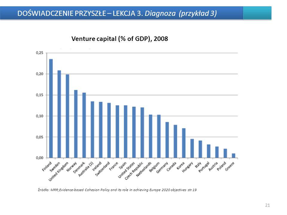 DOŚWIADCZENIE PRZYSZŁE – LEKCJA 3. Diagnoza (przykład 3) 21 Venture capital (% of GDP), 2008 Źródło: MRR;Evidence-based Cohesion Policy and its role I