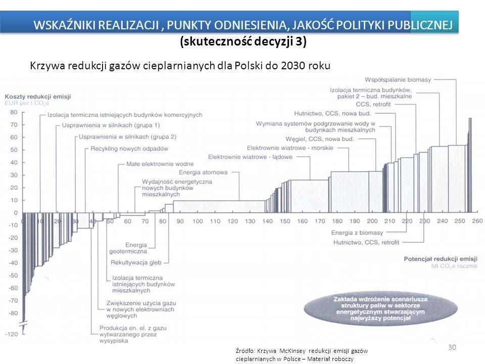 30 Źródło: Krzywa McKinsey redukcji emisji gazów cieplarnianych w Polsce – Materiał roboczy WSKAŹNIKI REALIZACJI, PUNKTY ODNIESIENIA, JAKOŚĆ POLITYKI