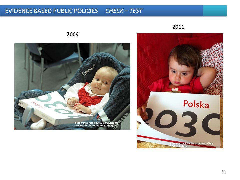 31 EVIDENCE BASED PUBLIC POLICIES CHECK – TEST Fotografia przedstawia Zoję Owsiańską Źródło: Centrum Informacyjne Rządu 2009 2011 Fotografia przedstaw