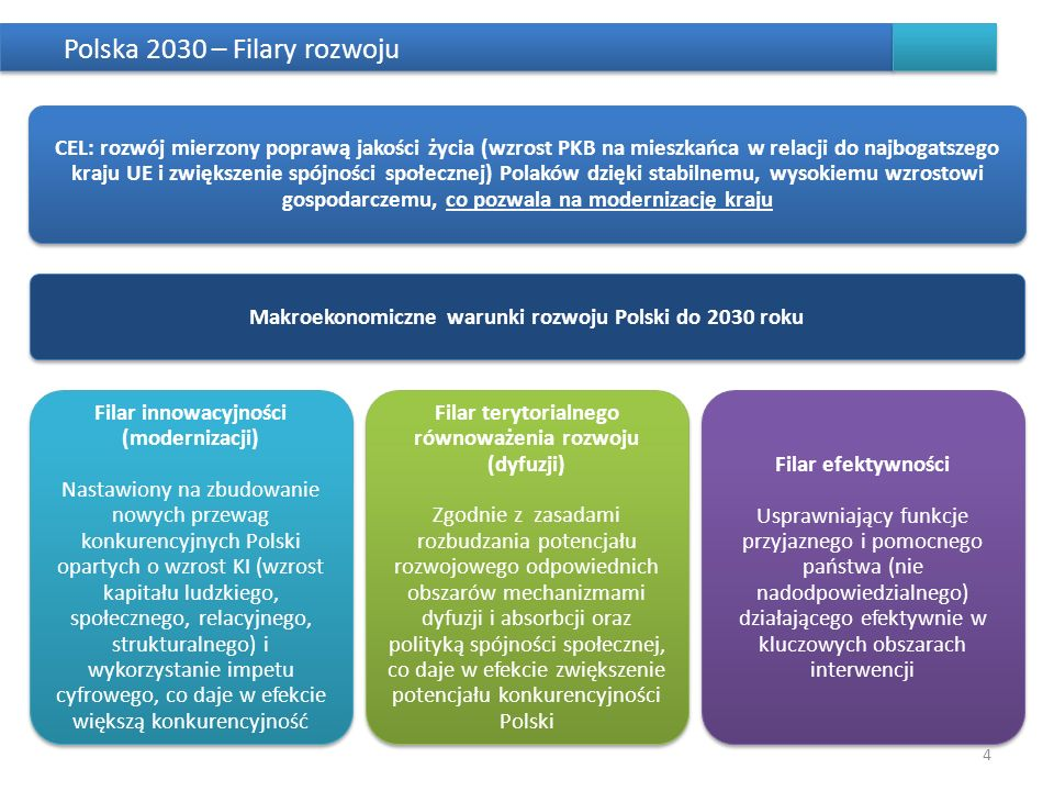 Polska 2030 – Filary rozwoju 4 CEL: rozwój mierzony poprawą jakości życia (wzrost PKB na mieszkańca w relacji do najbogatszego kraju UE i zwiększenie