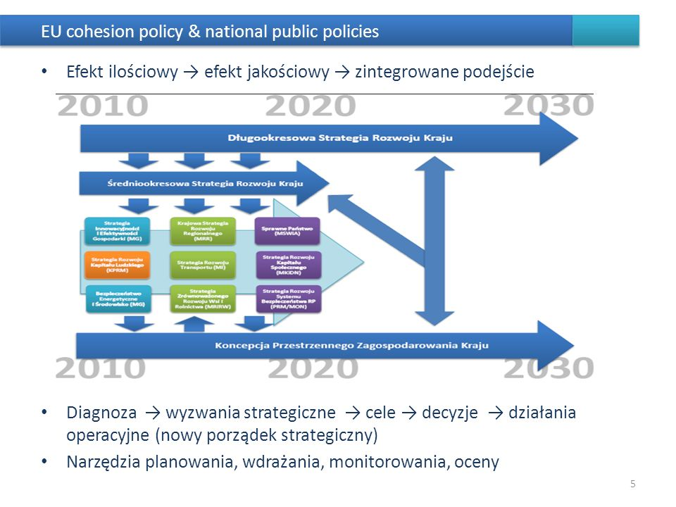 EU cohesion policy & national public policies Efekt ilościowy efekt jakościowy zintegrowane podejście Diagnoza wyzwania strategiczne cele decyzje dzia