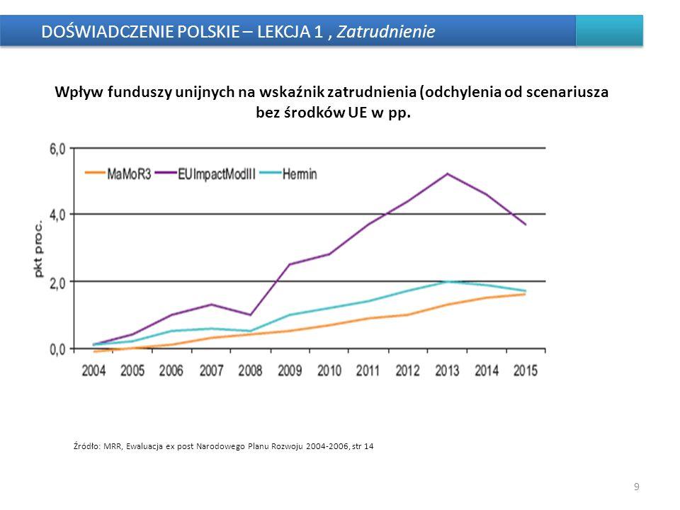 DOŚWIADCZENIE POLSKIE – LEKCJA 1, Zatrudnienie 9 Wpływ funduszy unijnych na wskaźnik zatrudnienia (odchylenia od scenariusza bez środków UE w pp. Źród