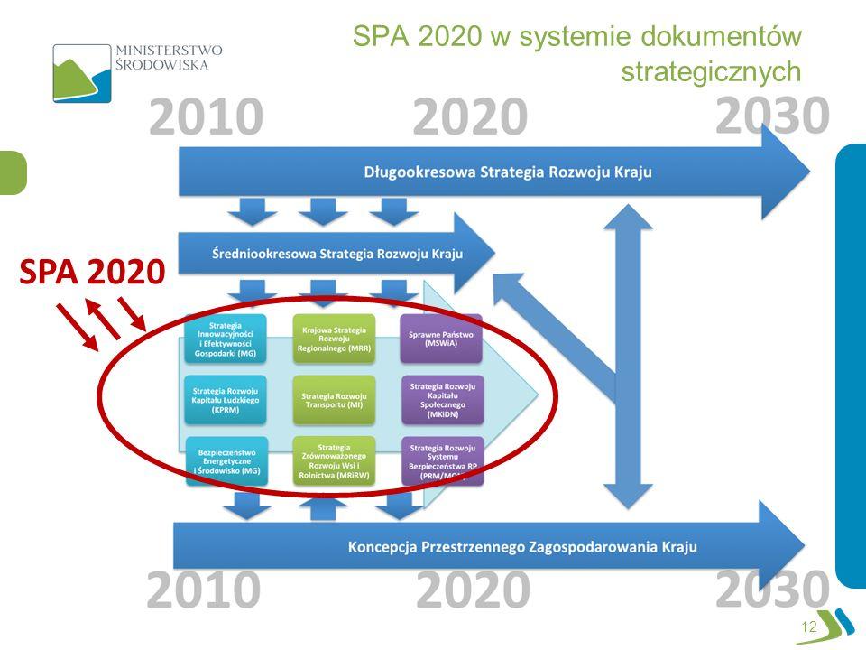 SPA 2020 w systemie dokumentów strategicznych 12 SPA 2020