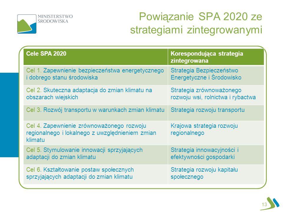 Powiązanie SPA 2020 ze strategiami zintegrowanymi Cele SPA 2020Korespondująca strategia zintegrowana Cel 1. Zapewnienie bezpieczeństwa energetycznego