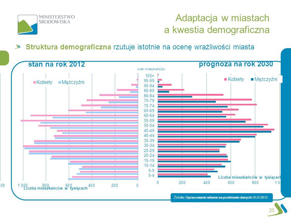 wiek mieszkańców Adaptacja w miastach a kwestia demograficzna Struktura demograficzna rzutuje istotnie na ocenę wrażliwości miasta Źródło: Opracowanie