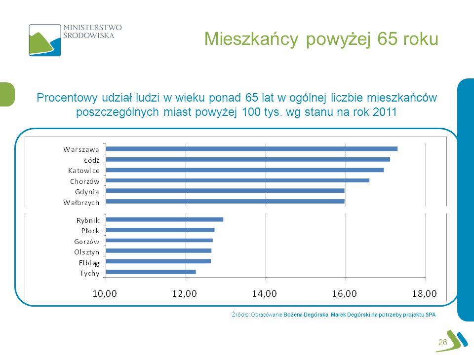 Procentowy udział ludzi w wieku ponad 65 lat w ogólnej liczbie mieszkańców poszczególnych miast powyżej 100 tys. wg stanu na rok 2011 Mieszkańcy powyż