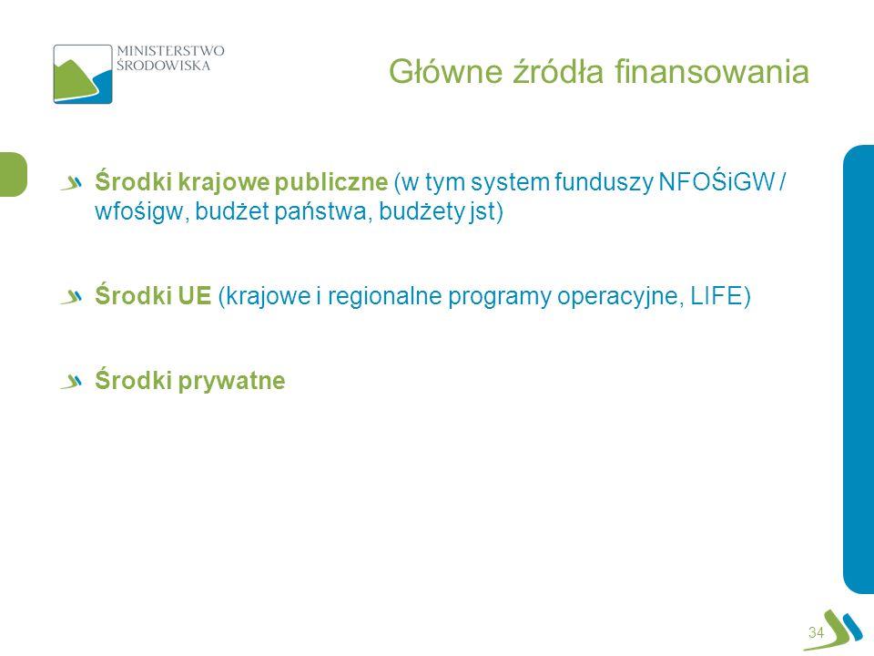 Główne źródła finansowania Środki krajowe publiczne (w tym system funduszy NFOŚiGW / wfośigw, budżet państwa, budżety jst) Środki UE (krajowe i region