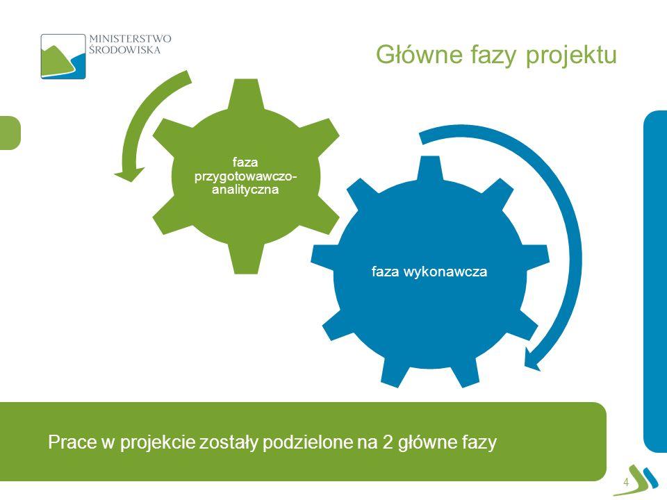 Prace w projekcie zostały podzielone na 2 główne fazy Główne fazy projektu 4 faza wykonawcza faza przygotowawczo- analityczna