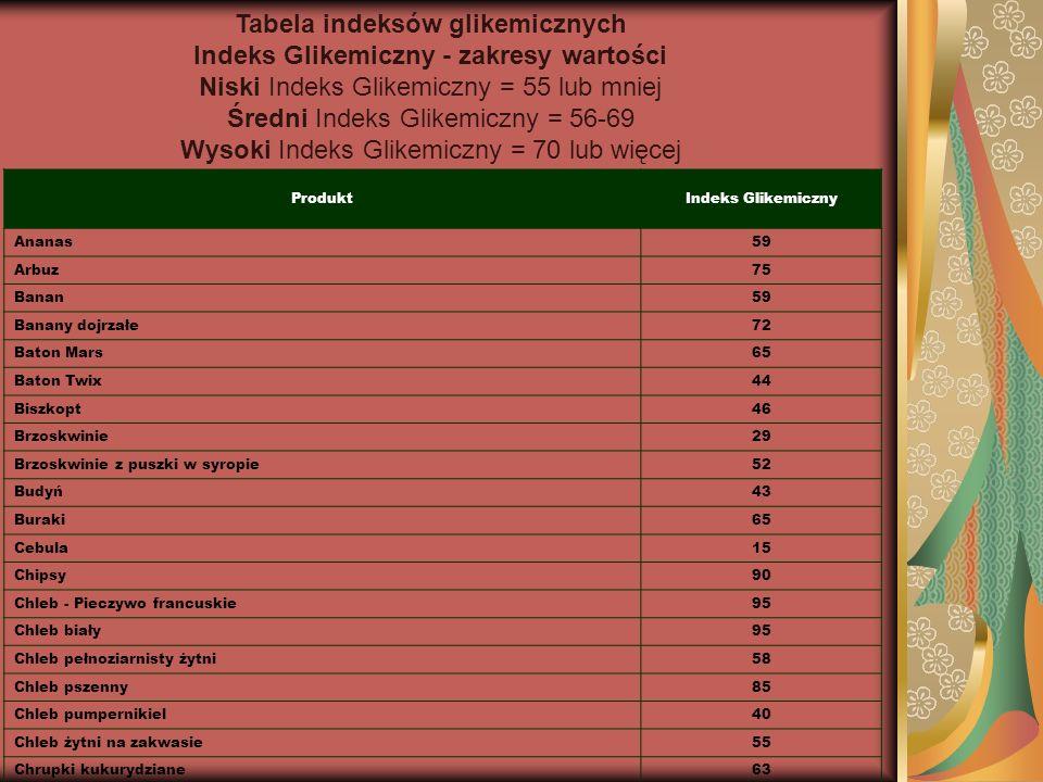Tabela indeksów glikemicznych Indeks Glikemiczny - zakresy wartości Niski Indeks Glikemiczny = 55 lub mniej Średni Indeks Glikemiczny = 56-69 Wysoki Indeks Glikemiczny = 70 lub więcej ProduktIndeks Glikemiczny Ananas59 Arbuz75 Banan59 Banany dojrzałe72 Baton Mars65 Baton Twix44 Biszkopt46 Brzoskwinie29 Brzoskwinie z puszki w syropie52 Budyń43 Buraki65 Cebula15 Chipsy90 Chleb - Pieczywo francuskie95 Chleb biały95 Chleb pełnoziarnisty żytni58 Chleb pszenny85 Chleb pumpernikiel40 Chleb żytni na zakwasie55 Chrupki kukurydziane63 Chrupki pszenne70
