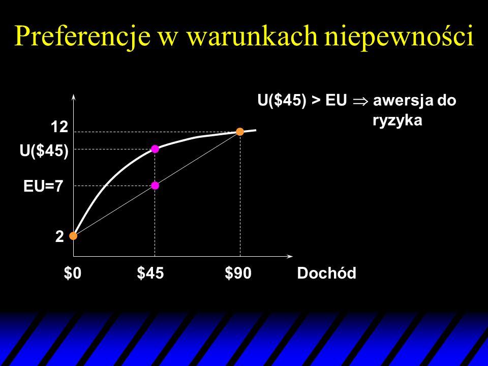 Preferencje w warunkach niepewności Dochód$0$90 12 U($45) U($45) > EU awersja do ryzyka 2 EU=7 $45