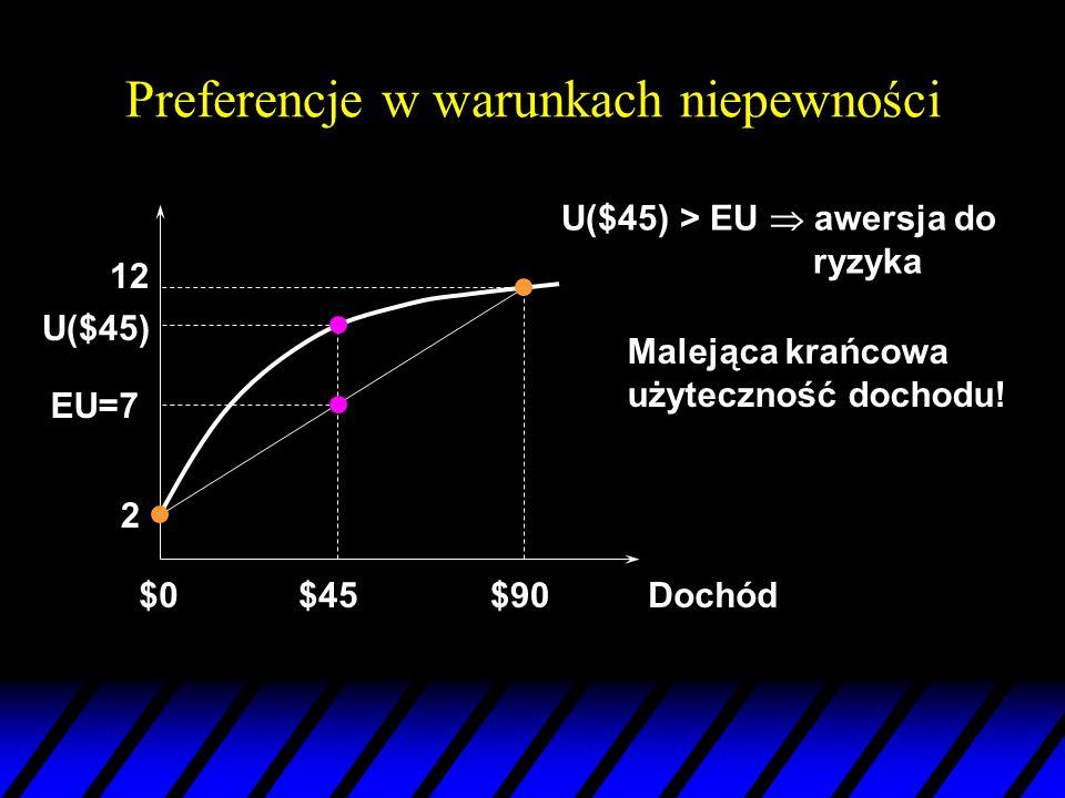 Preferencje w warunkach niepewności Dochód$0$90 12 U($45) U($45) > EU awersja do ryzyka 2 EU=7 $45 Malejąca krańcowa użyteczność dochodu!