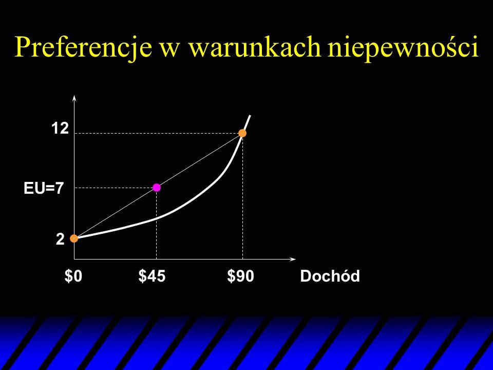 Preferencje w warunkach niepewności Dochód$0$90 12 2 EU=7 $45