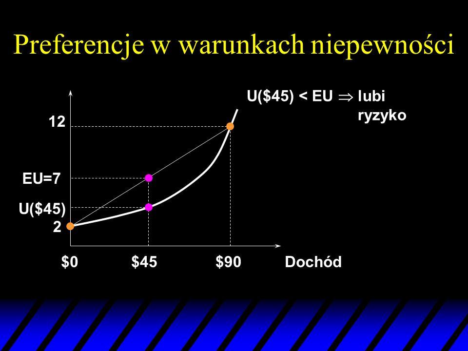 Preferencje w warunkach niepewności Dochód$0$90 12 U($45) < EU lubi ryzyko 2 EU=7 $45 U($45)