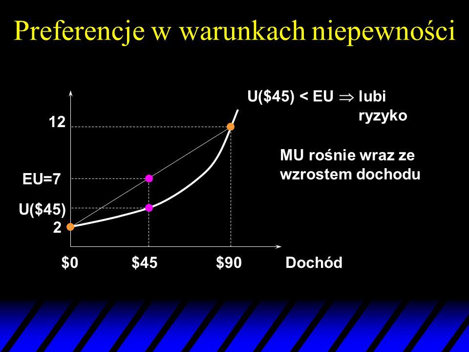 Preferencje w warunkach niepewności Dochód$0$90 12 U($45) < EU lubi ryzyko 2 EU=7 $45 MU rośnie wraz ze wzrostem dochodu U($45)