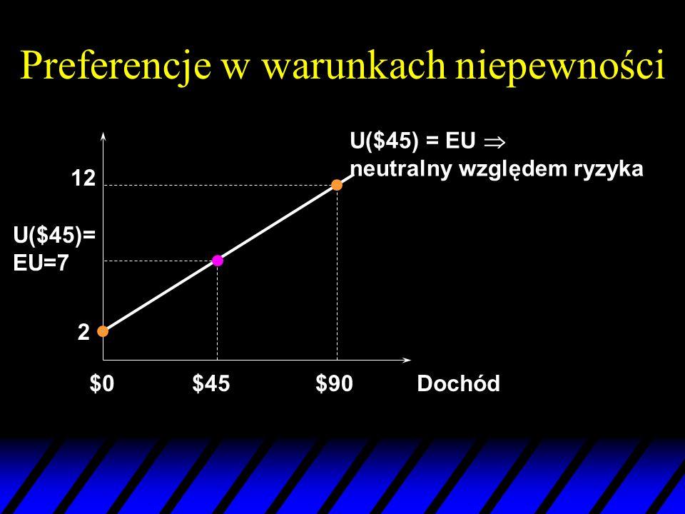 Preferencje w warunkach niepewności Dochód$0$90 12 U($45) = EU neutralny względem ryzyka 2 U($45)= EU=7 $45