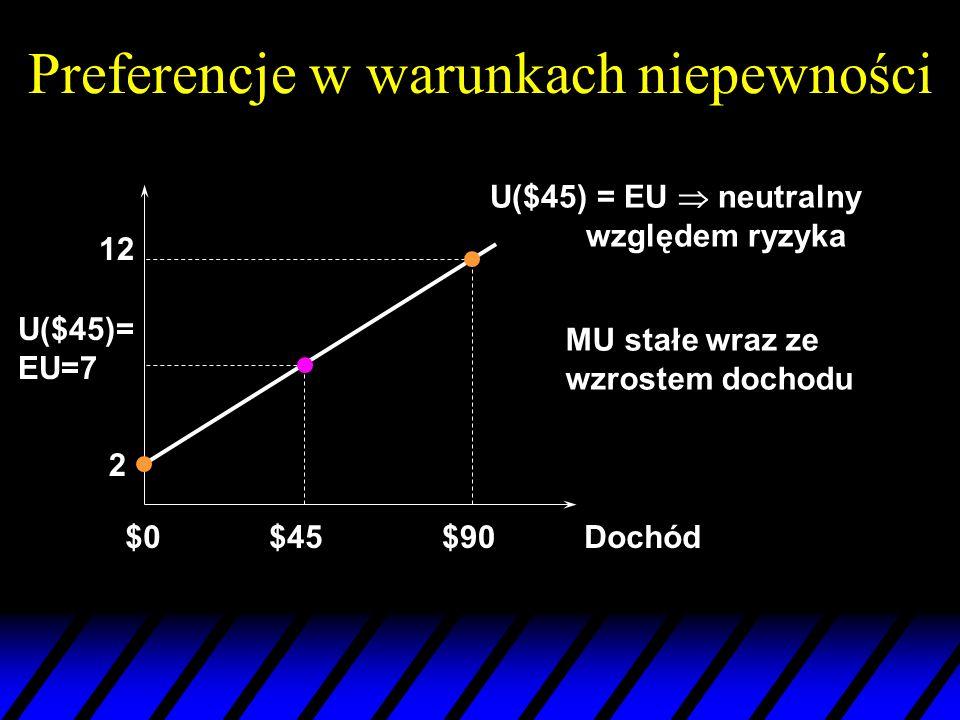Preferencje w warunkach niepewności Dochód$0$90 12 U($45) = EU neutralny względem ryzyka 2 $45 MU stałe wraz ze wzrostem dochodu U($45)= EU=7