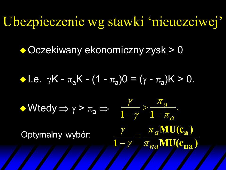 Ubezpieczenie wg stawki nieuczciwej u Oczekiwany ekonomiczny zysk > 0 u I.e. K - a K - (1 - a )0 = ( - a )K > 0. u Wtedy > a Optymalny wybór: