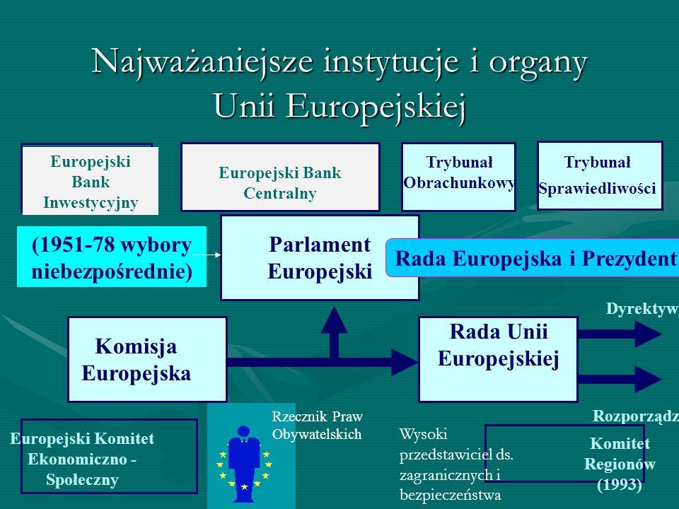 Parlament Europejski Rada Unii Europejskiej Komisja Europejska Dyrektywy Rozporządzenia Najważaniejsze instytucje i organy Unii Europejskiej Trybunał