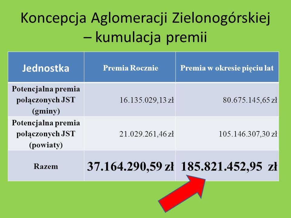Koncepcja Aglomeracji Zielonogórskiej – kumulacja premii Jednostka Premia RoczniePremia w okresie pięciu lat Potencjalna premia połączonych JST (gminy