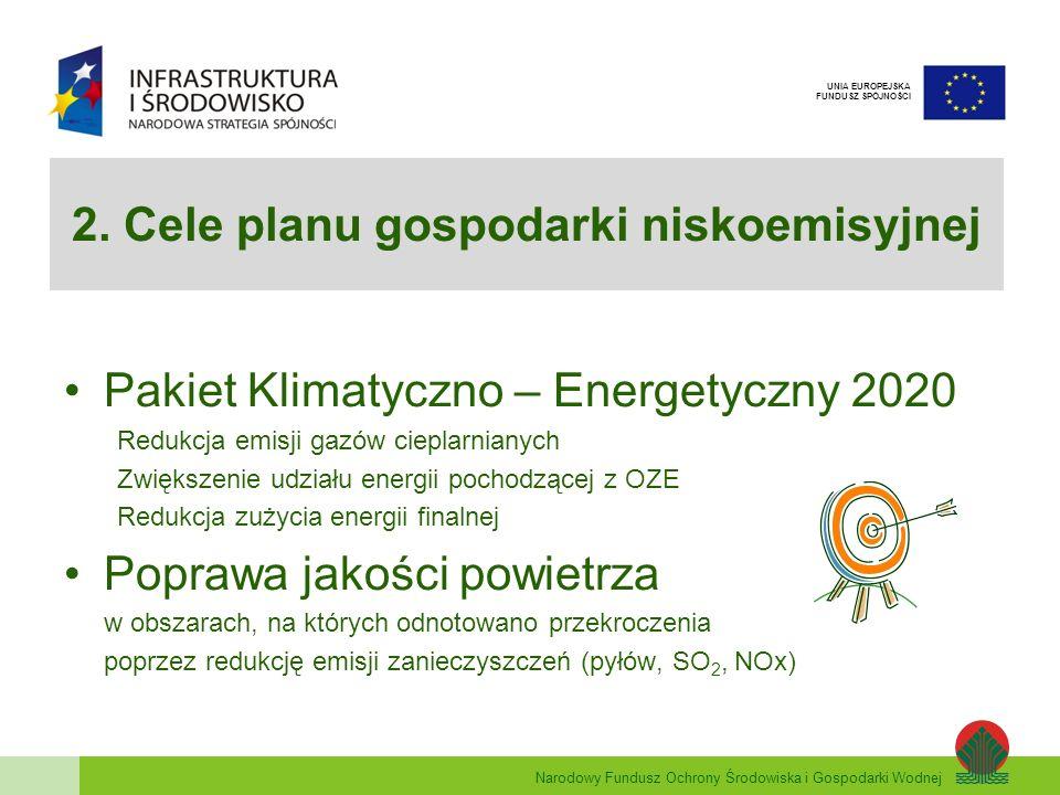 Narodowy Fundusz Ochrony Środowiska i Gospodarki Wodnej UNIA EUROPEJSKA FUNDUSZ SPÓJNOŚCI 2. Cele planu gospodarki niskoemisyjnej Pakiet Klimatyczno –