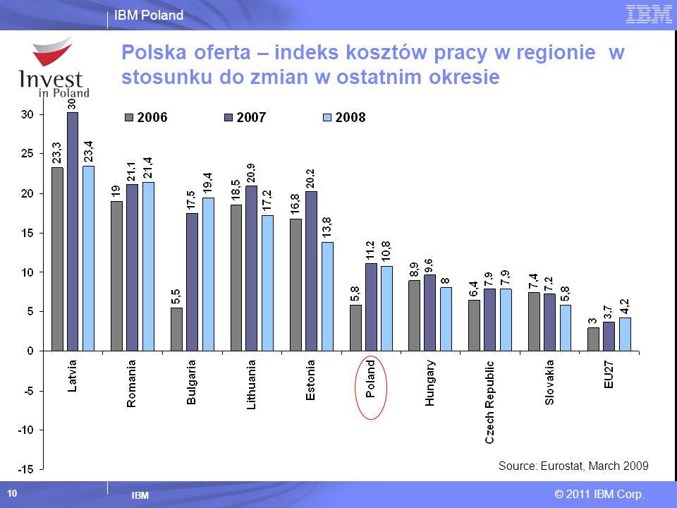 IBM Poland © 2011 IBM Corp. IBM 10 Polska oferta – indeks kosztów pracy w regionie w stosunku do zmian w ostatnim okresie Source: Eurostat, March 2009