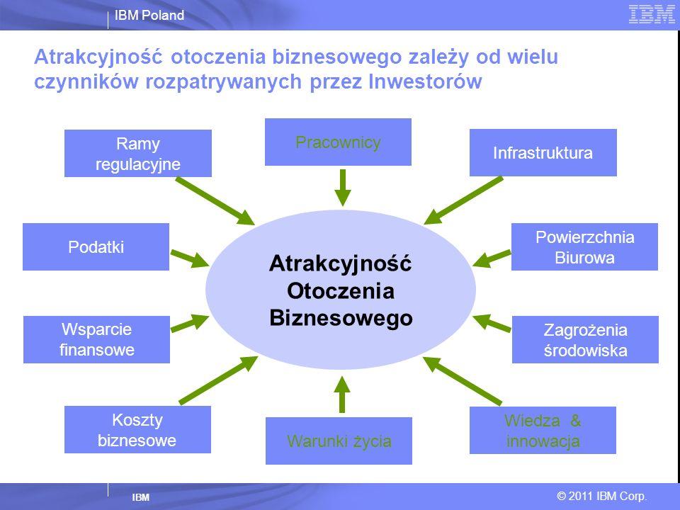 IBM Poland © 2011 IBM Corp. IBM Atrakcyjność otoczenia biznesowego zależy od wielu czynników rozpatrywanych przez Inwestorów Ramy regulacyjne Pracowni