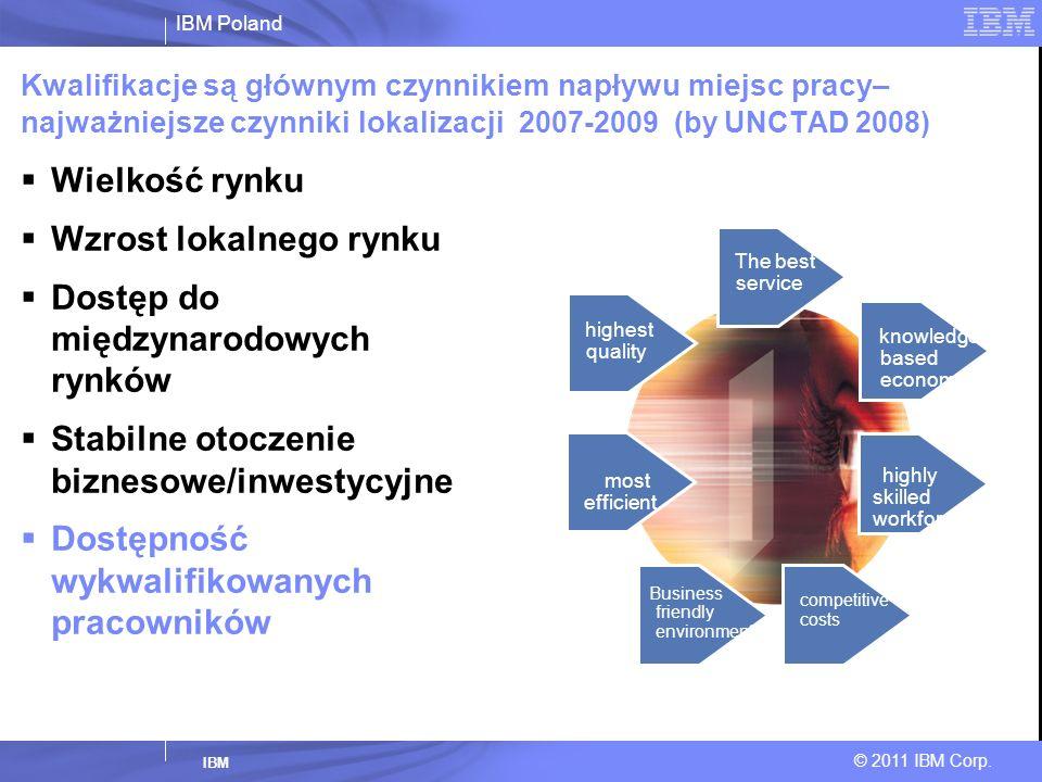 IBM Poland © 2011 IBM Corp. IBM Kwalifikacje są głównym czynnikiem napływu miejsc pracy– najważniejsze czynniki lokalizacji 2007-2009 (by UNCTAD 2008)
