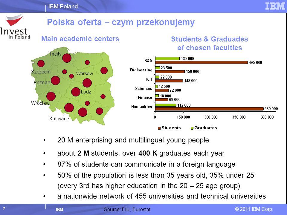 IBM Poland © 2011 IBM Corp. IBM 7 Polska oferta – czym przekonujemy Source: EIU, Eurostat Main academic centers Szczecin Tricity Warsaw Poznan Wroclaw