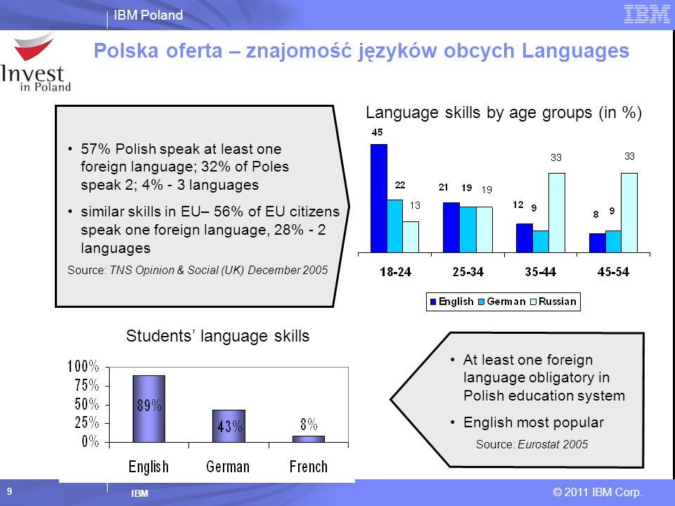 IBM Poland © 2011 IBM Corp. IBM 9 57% Polish speak at least one foreign language; 32% of Poles speak 2; 4% - 3 languages similar skills in EU– 56% of
