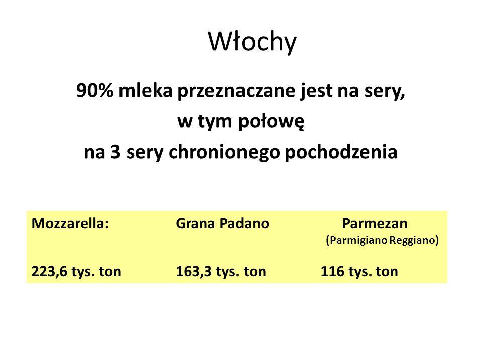 Włochy Mozzarella: Grana Padano Parmezan (Parmigiano Reggiano) 223,6 tys. ton163,3 tys. ton 116 tys. ton 90% mleka przeznaczane jest na sery, w tym po