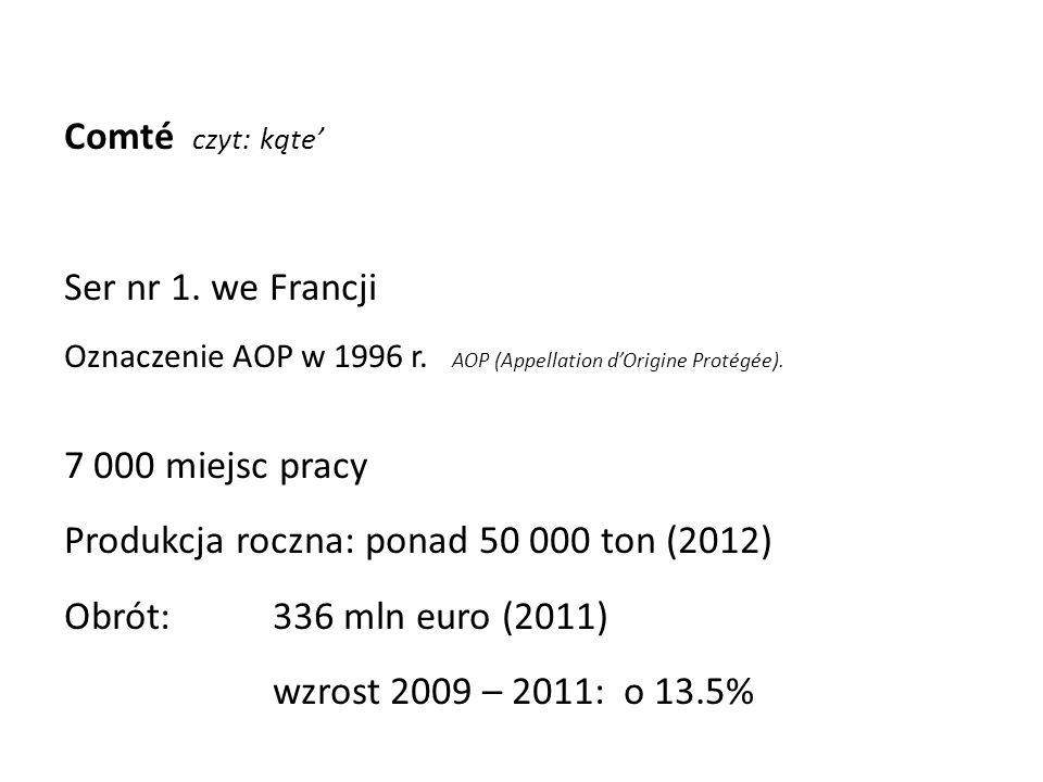 Comté czyt: kąte Ser nr 1. we Francji Oznaczenie AOP w 1996 r. AOP (Appellation dOrigine Protégée). 7 000 miejsc pracy Produkcja roczna: ponad 50 000