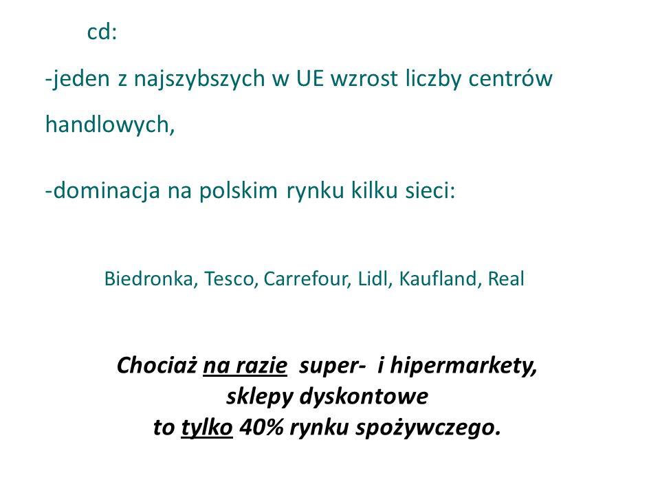 cd: -jeden z najszybszych w UE wzrost liczby centrów handlowych, -dominacja na polskim rynku kilku sieci: Biedronka, Tesco, Carrefour, Lidl, Kaufland,