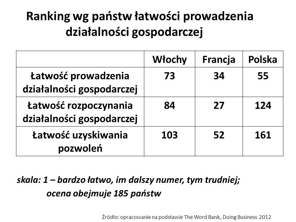 Ranking wg państw łatwości prowadzenia działalności gospodarczej WłochyFrancjaPolska Łatwość prowadzenia działalności gospodarczej 733455 Łatwość rozp
