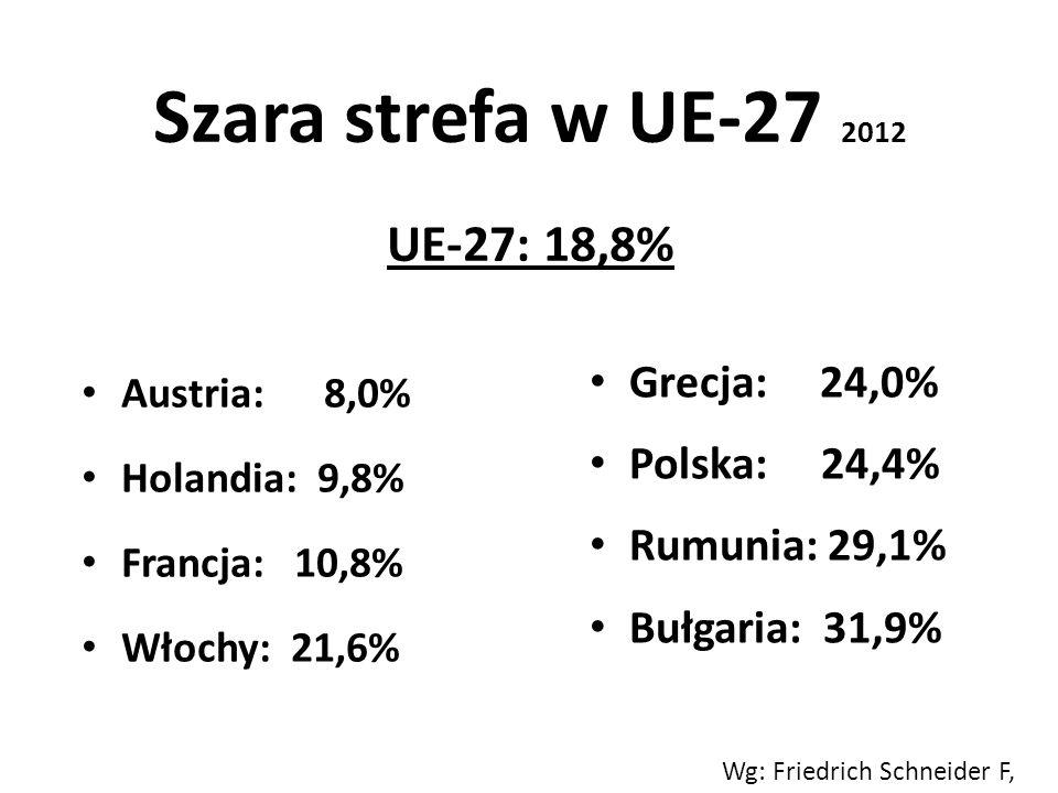 Szara strefa w UE-27 2012 UE-27: 18,8% Austria: 8,0% Holandia: 9,8% Francja: 10,8% Włochy: 21,6% Grecja: 24,0% Polska: 24,4% Rumunia: 29,1% Bułgaria:
