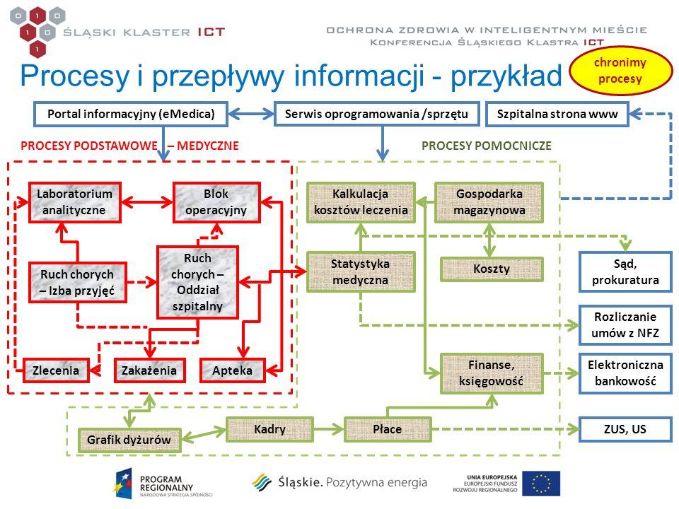 Procesy i przepływy informacji - przykład Portal informacyjny (eMedica)Serwis oprogramowania /sprzętu Laboratorium analityczne Blok operacyjny Kadry S